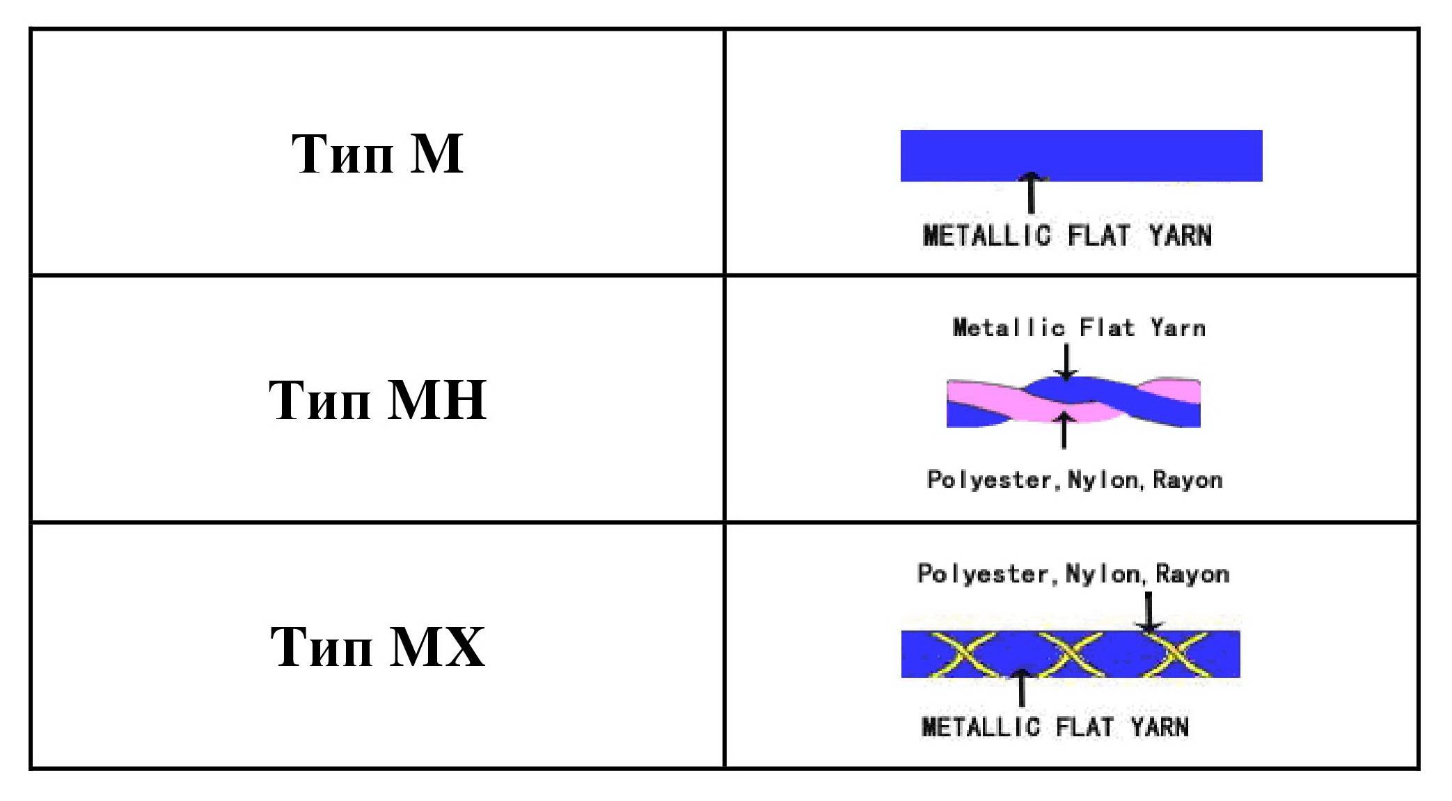металлическая нить, метанит, люрекс, пряжа люрекс, типы люрекса
